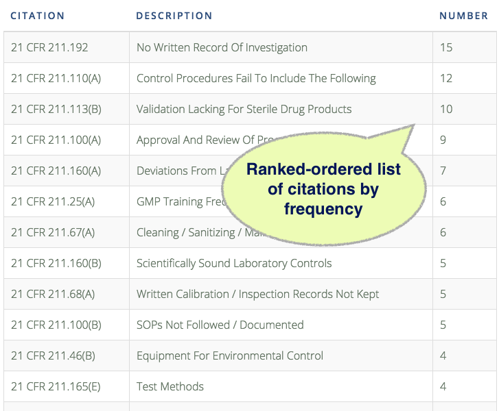 Elizabeth Mayer FDA InspectorProfile Citations Example